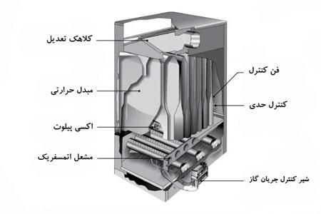 اجزای هیتر گازی