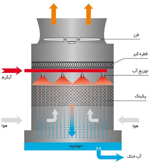 ساختمان برج خنک کننده