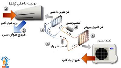 اجزای تشکیل دهنده کولر گازی