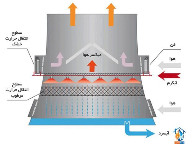 برج خنک کننده هیبریدی یا ترکیبی