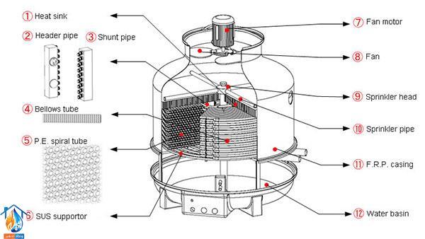 اجزای تشکیل دهنده برج خنک کننده