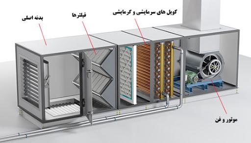 اجزای تشکیل دهنده هواساز خانگی و صنعتی