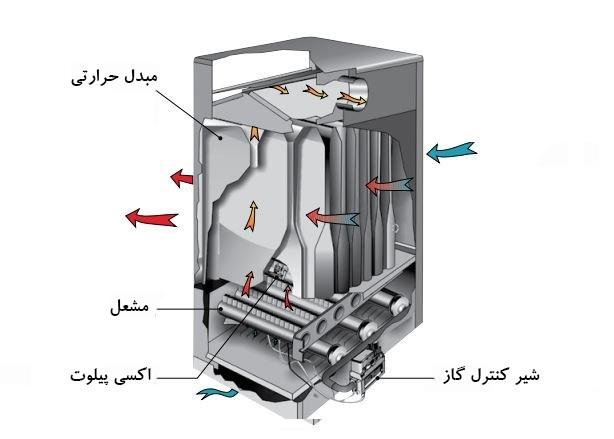 اجزای هیتر گازی و ونداد تجهیز